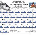 Anna Maria Island Tide Chart - April