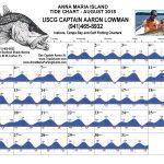 Anna Maria Island, FL Tide Chart August, 2018