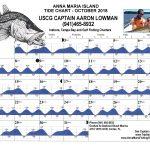 October, 2018 Tide Chart Anna Maria Island