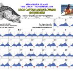 November 2019 Tide Chart For Anna Maria Island