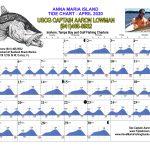 April 2020 Tide Chart for Anna Maria Island, Florida