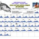 August 2020 Tide Chart for Anna Maria Island, Florida