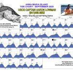 September 2020 Tide Chart for Anna Maria Island, Florida